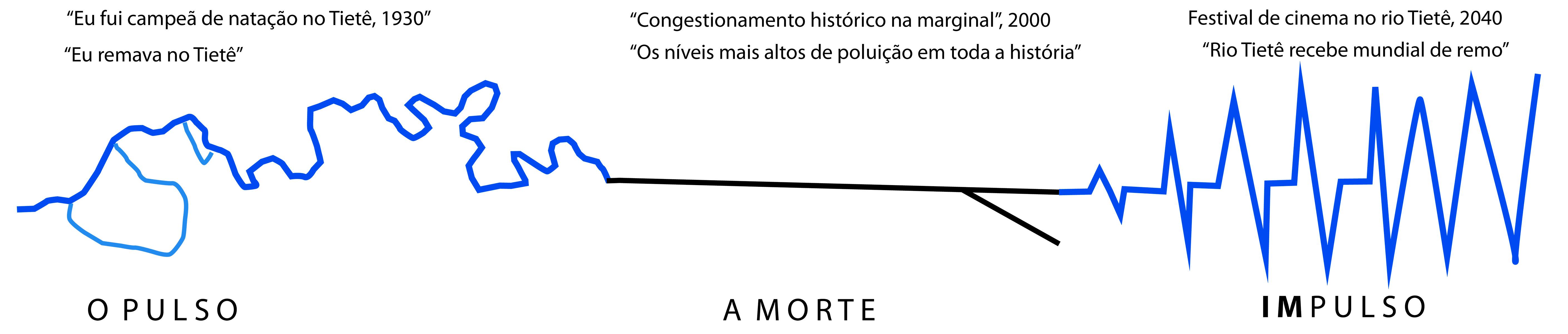 Impulso_elogio-ao-rio-tiete