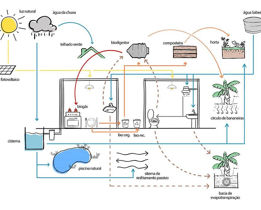 estratégias bioclimáticas da casa circular otimizam recursos naturais e fecham o ciclo energético